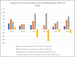 R&D spend chart